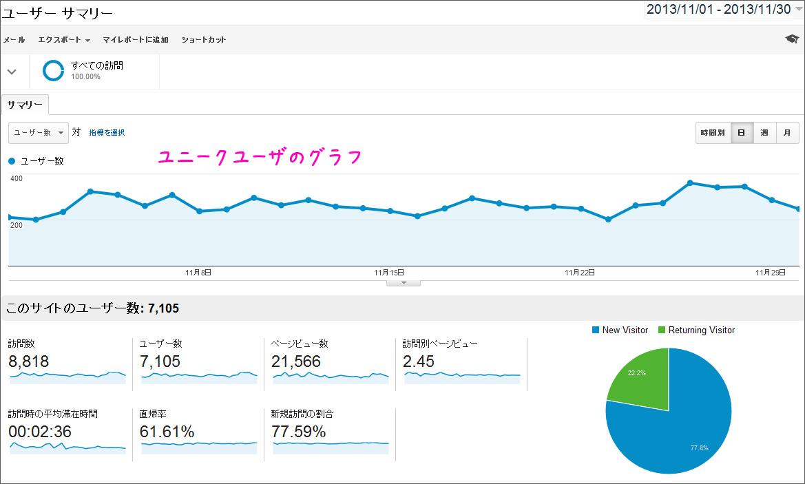 2013年11月分のアクセス数と広告収入の公開