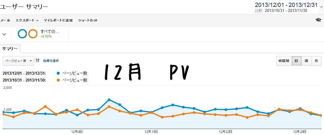 2013年12月分のアクセス数と広告収入の公開