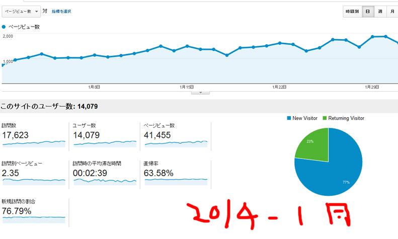 2014年1月分のアクセス数と広告収入の公開