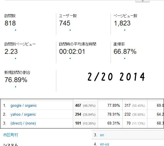 2014-2/20 レポート