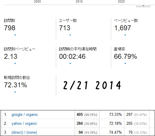 2014-2/21レポート