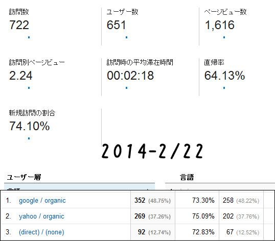 2014-2/22 レポート