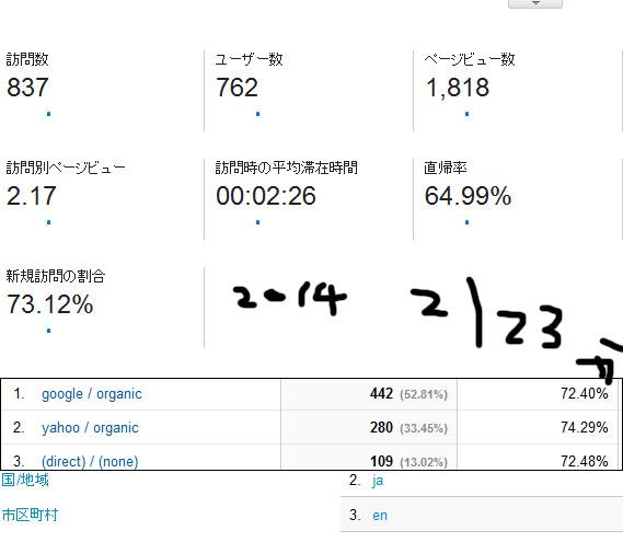 2014-2/23 レポート