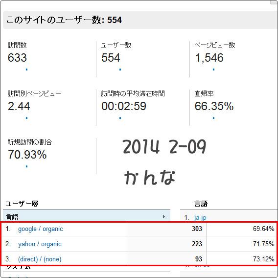 2014-2/8 アクセスレポート
