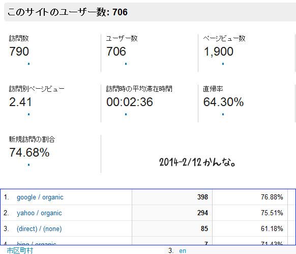 2014-2-12 アクセスレポート