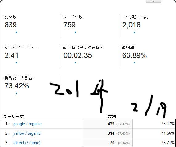 2014 2/19 レポート