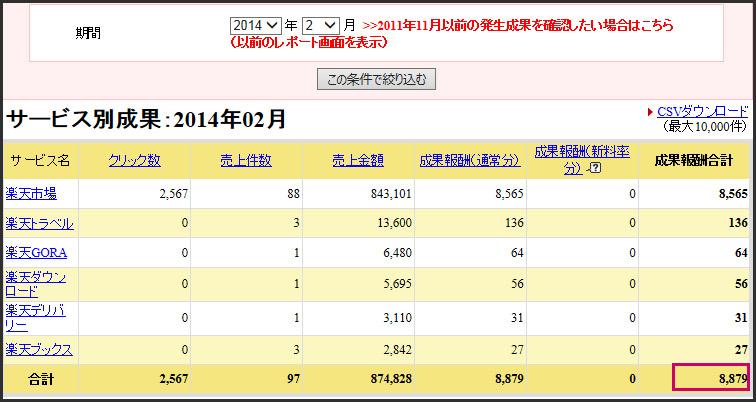 2014年2月分のアクセス数と広告収入の公開