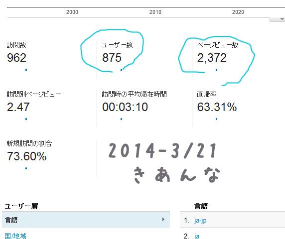 2014 3/21レポート