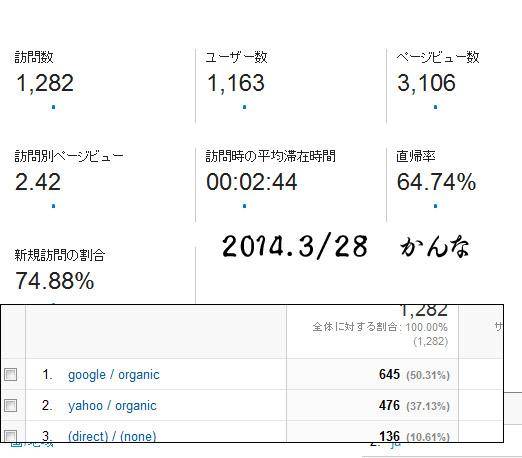 2014 3/27 レポート