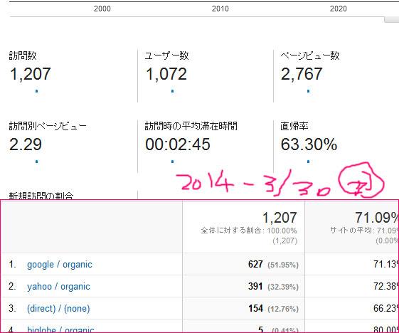 2014-3/30 レポート