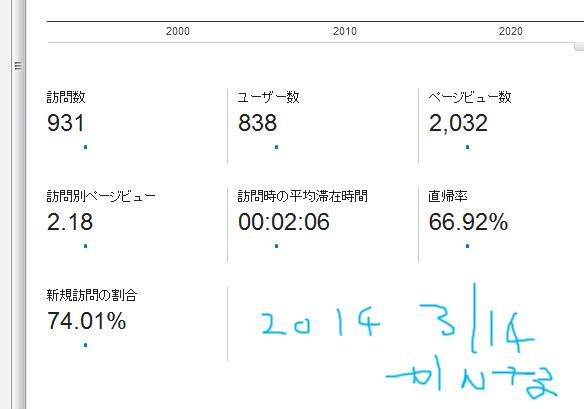 2014 3/14レポート