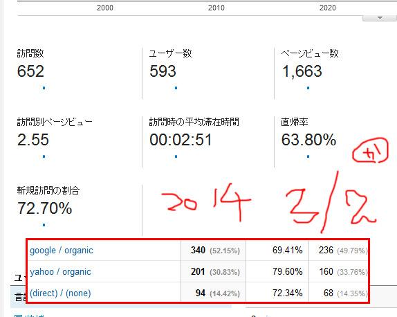 2014-3月1日~2日レポート