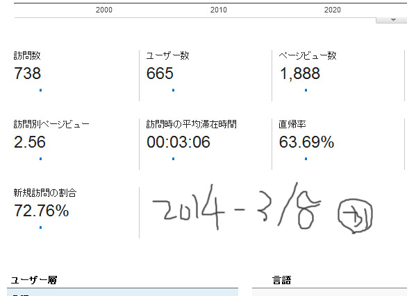 2014-3月8日 レポート