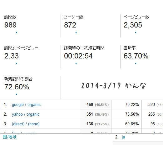 2014 3/19 レポート