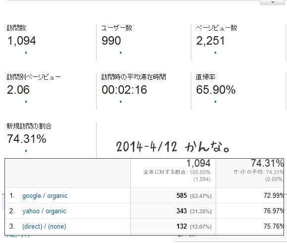 2014 4/13 レポート