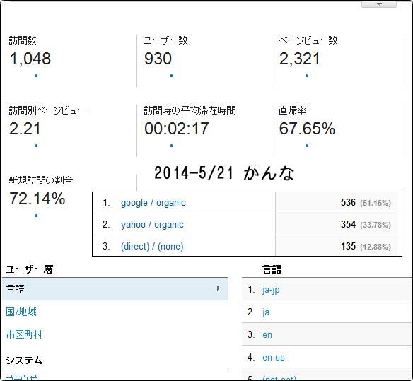 2014-4/01 レポート