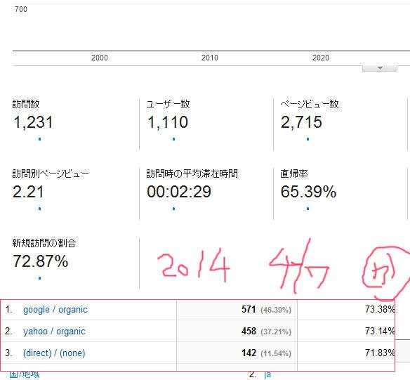 2014-4/7 レポート