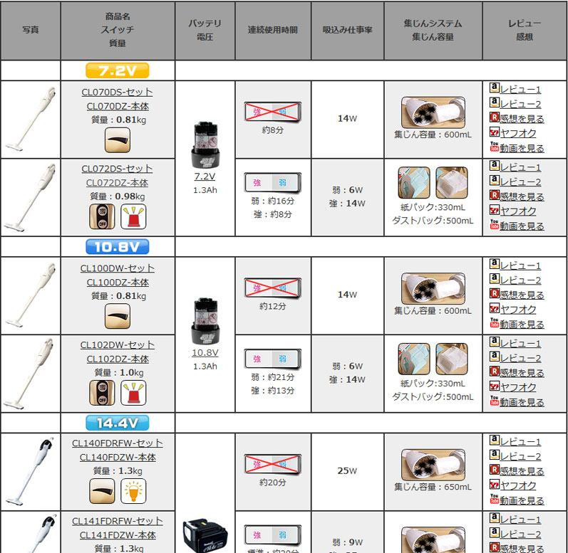 2014 4/19レポート クリーナの表改造+Google 日本語入力