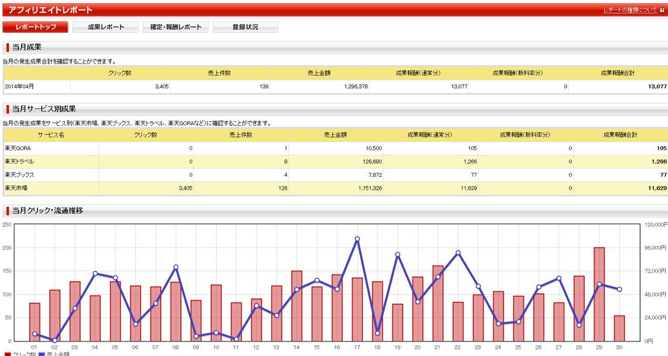 2014年4月分のアクセス数と広告収入
