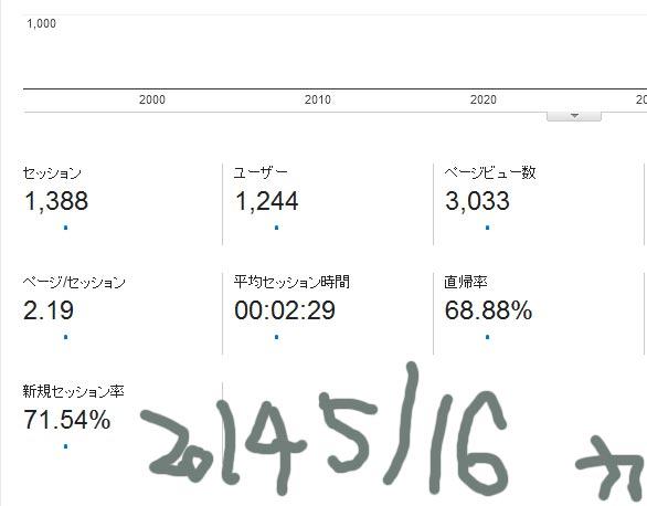 2014/5-16 レポート