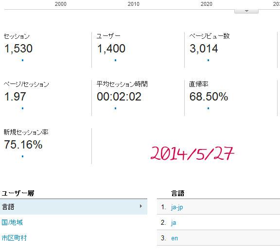 2014/5/27 任天堂