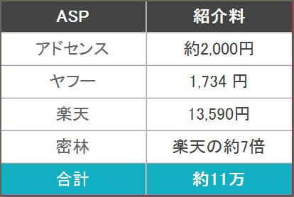 2014年5月分のアクセス数と広告収入