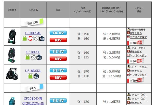 2014/7/13 レポート ファン表