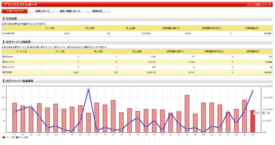 2014年6月分のアクセス数と広告収入