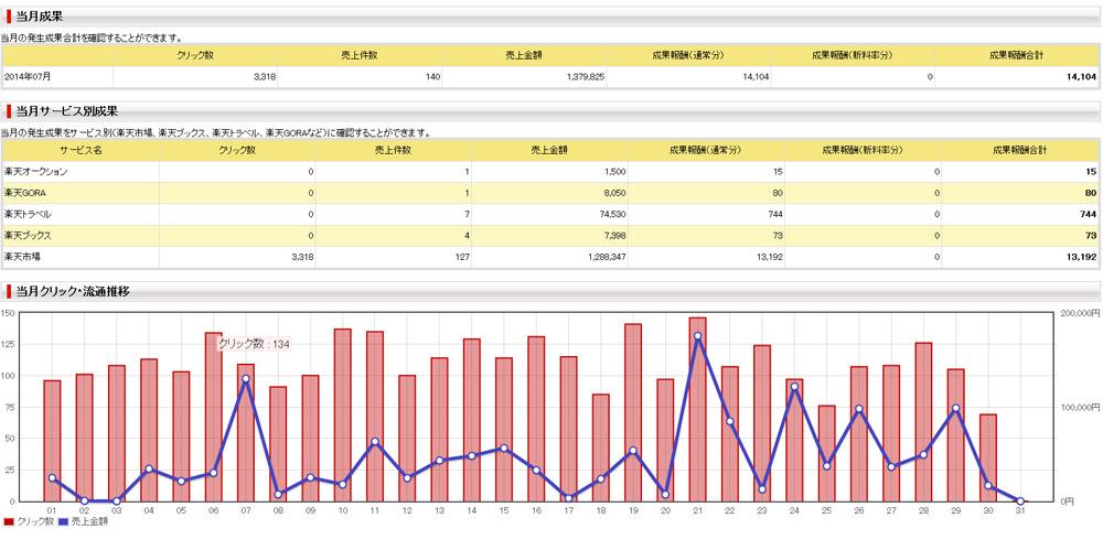 2014年7月分のアクセス数と広告収入