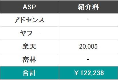 2014年8月分のアクセス数と広告収入