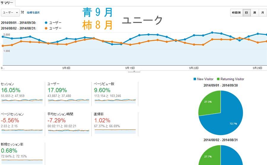2014年9月分のアクセス数と広告収入