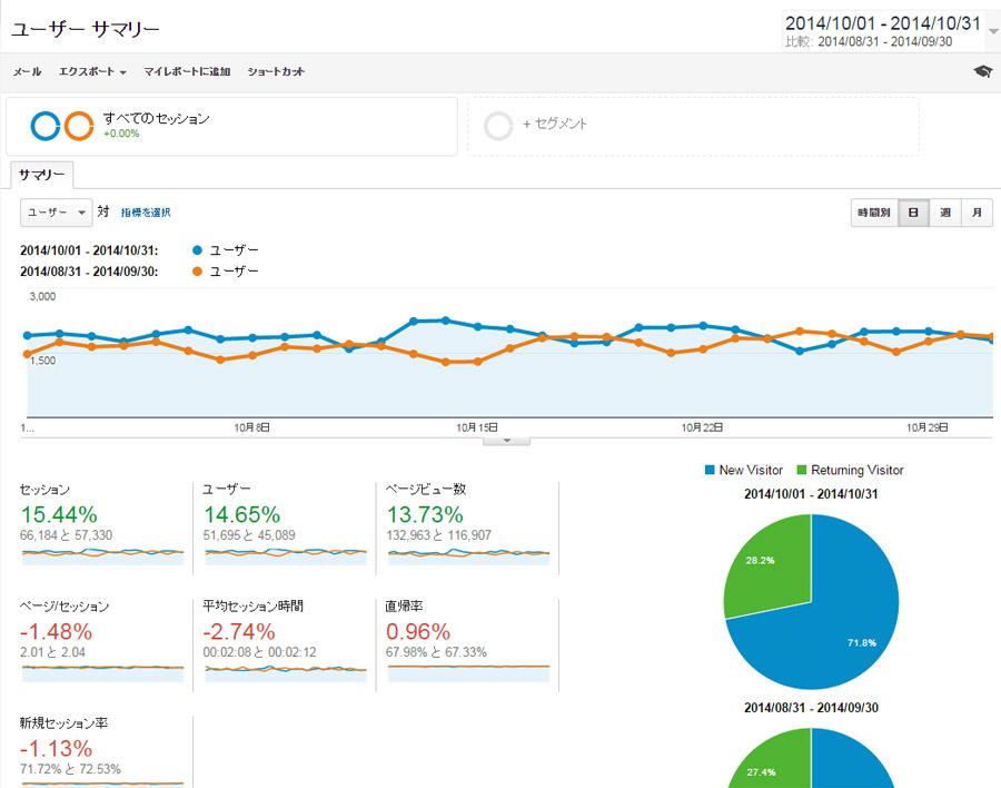 2014年10月分のアクセス数と広告収入