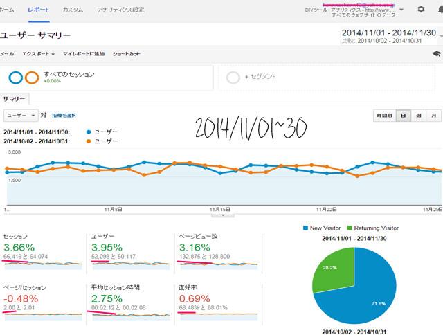 2014年11月分のアクセス数と広告収入