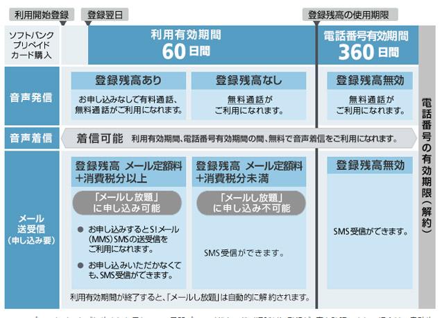 1年/3,000円で手に入る電話番号