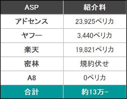 2014年12月分のアクセス数と広告収入