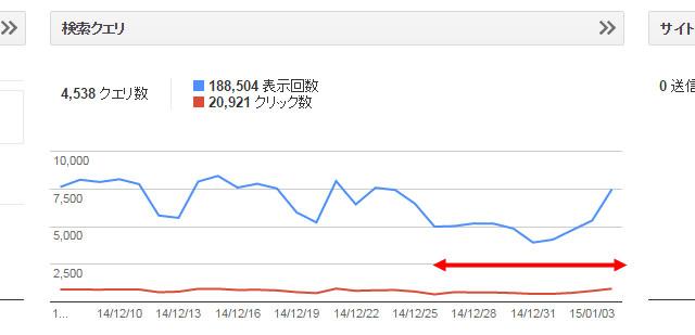 2014/12/29~2015/1/4の(アクセスと収益)