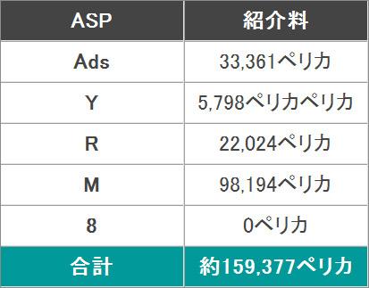 2015年2月分のアクセス数と広告収入