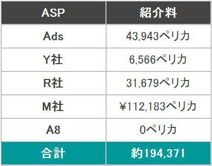 2015年3月分のアクセス数と広告収入