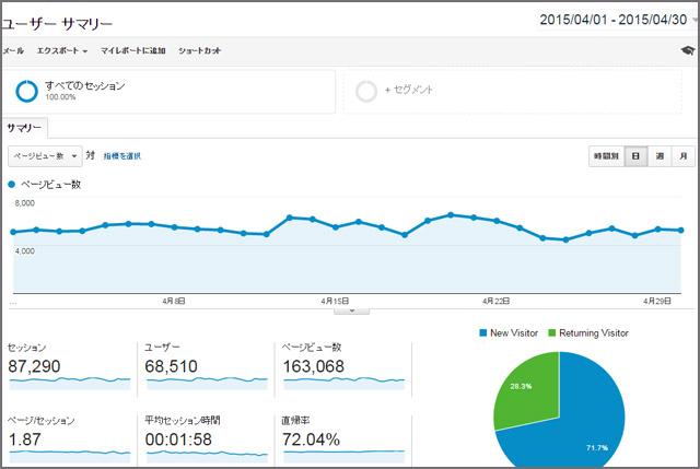 2015年4月分のアクセス数と広告収入
