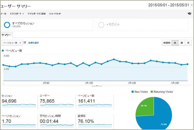 2015年5月分のアクセス数と広告収入