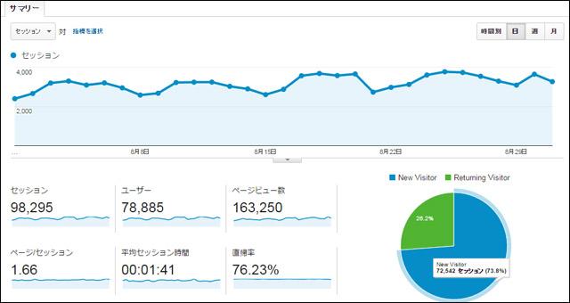 2015年8月分のアクセス数と広告収入