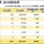 2016年9月分のアクセス数と広告収入