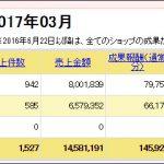 2017年3月分のアクセス数と広告収入