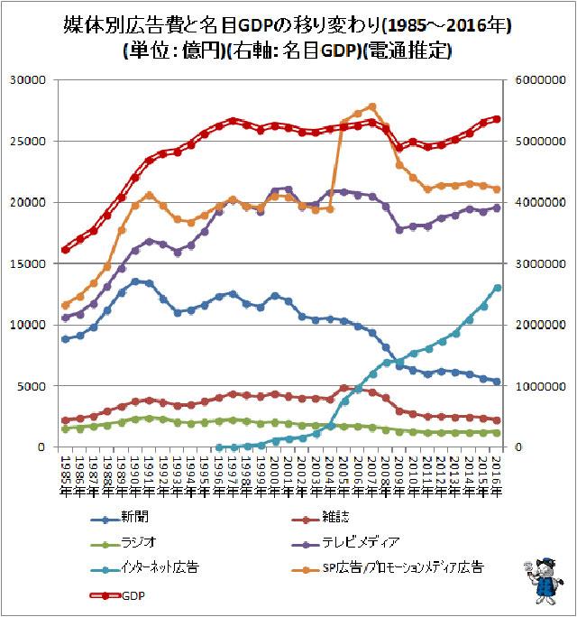 媒体別広告費と各目GDPの移り変わり