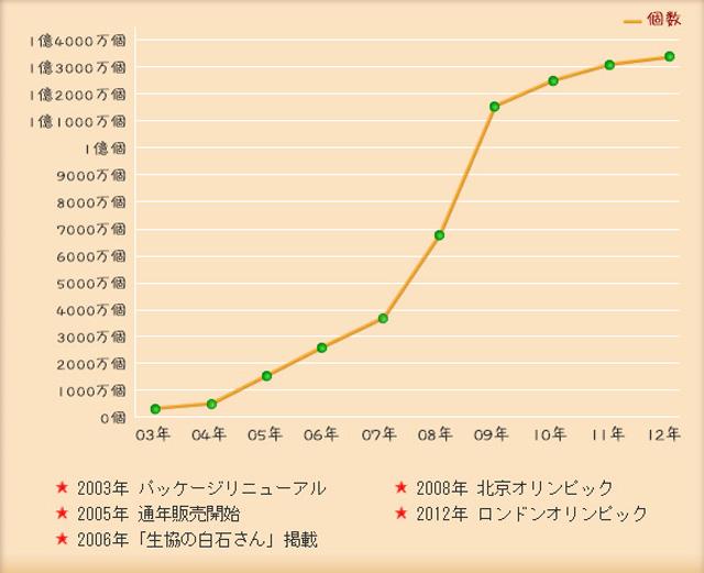 ブラックサンダー 売上グラフ
