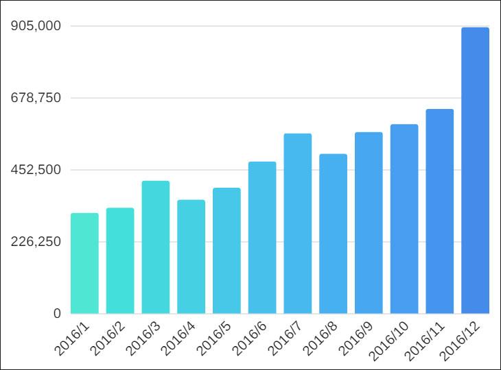 2016年 アフィリエイト収益