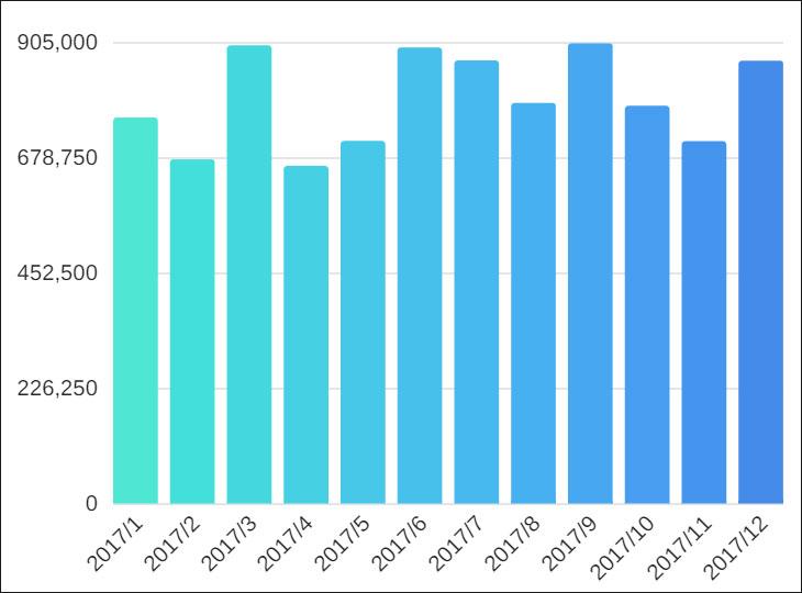 2017年 アフィリエイト収益