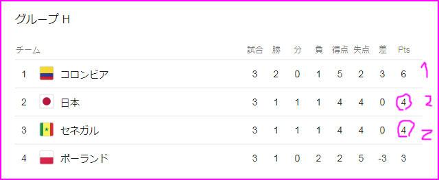 日本が決勝トーナメントに進出した理由