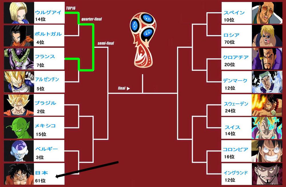 2018FIFAワールドカップ(W杯)ロシア大会 トーナメント表(ドラゴンボール)