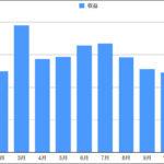 2018年10月分のアクセス数と広告収入